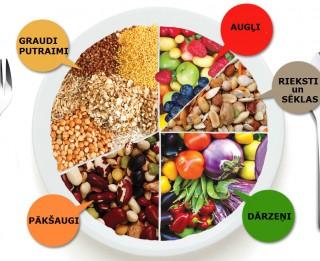 Ko ēd veģetārieši jeb produkti, kas nonāk veģetāriešu ēdienkartē